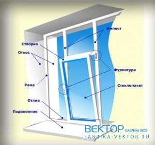 Пластиковые откосы Производство пластиковых окон